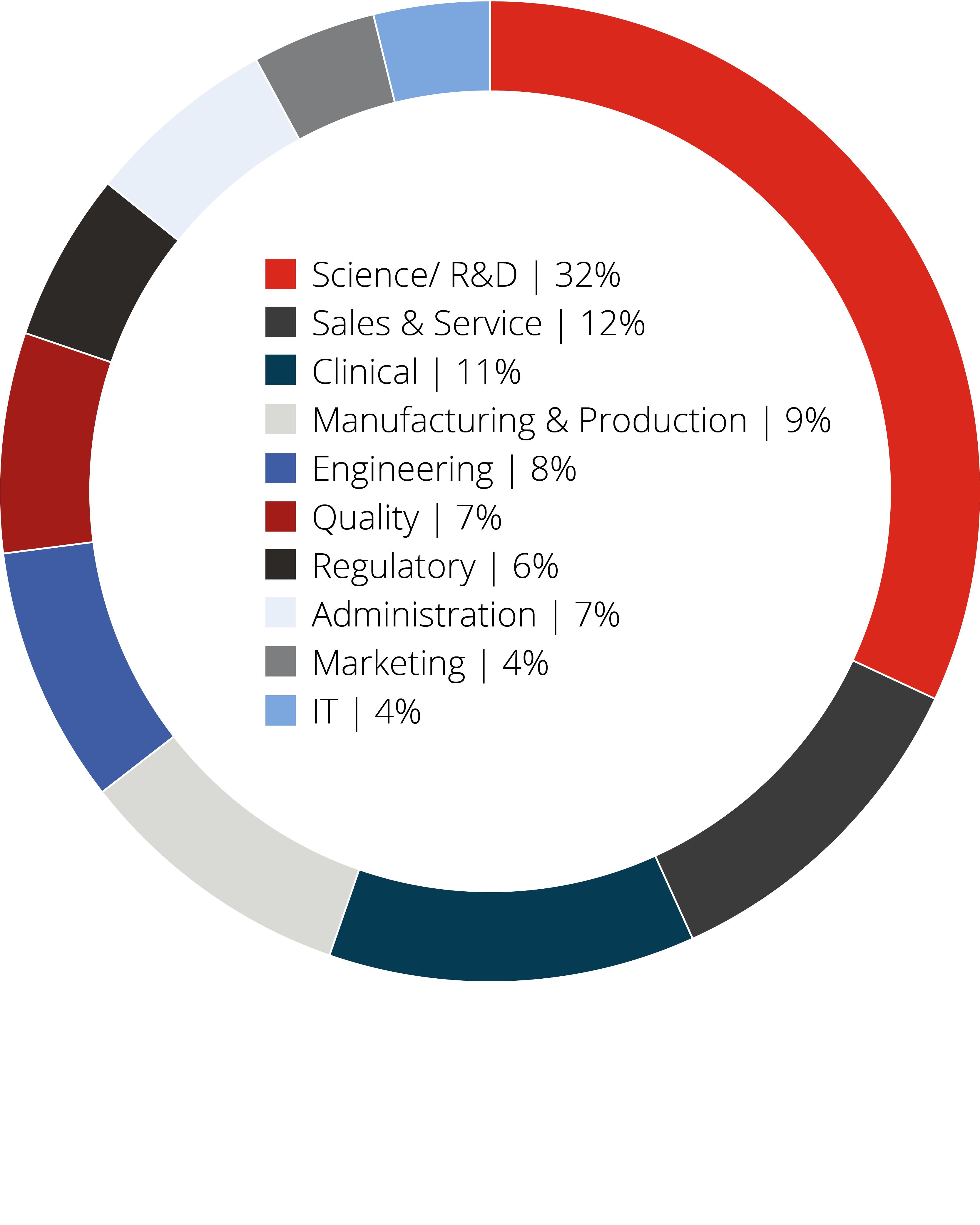 Community Disciplines - Circle Graph - VS1 - B