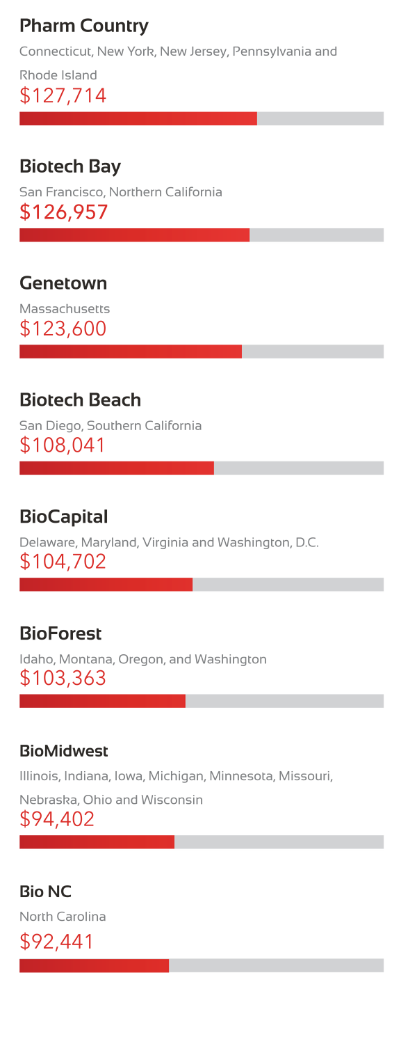 Life Sciences Salaries by Hotbed Region